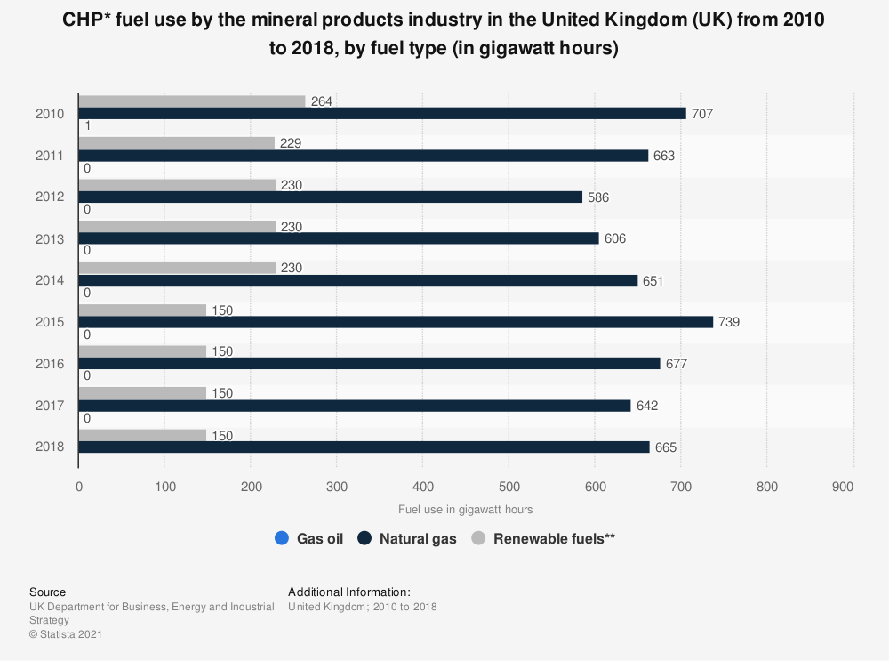 Statistic: CHP* fuel use by the mineral products industry in the United Kingdom (UK) from 2010 to 2017, by fuel type (in gigawatt hours) | Statista