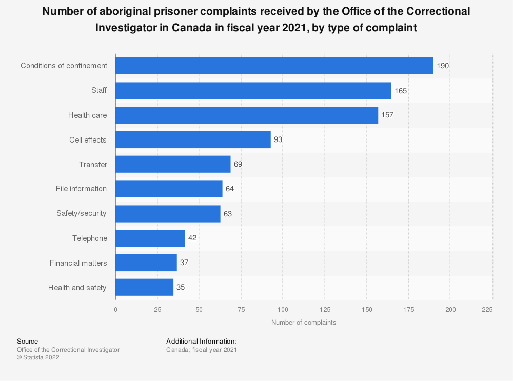 Statistic: Number of aboriginal prisoner complaints received by the Office of the Correctional Investigator in Canada in fiscal year 2018, by type of complaint | Statista