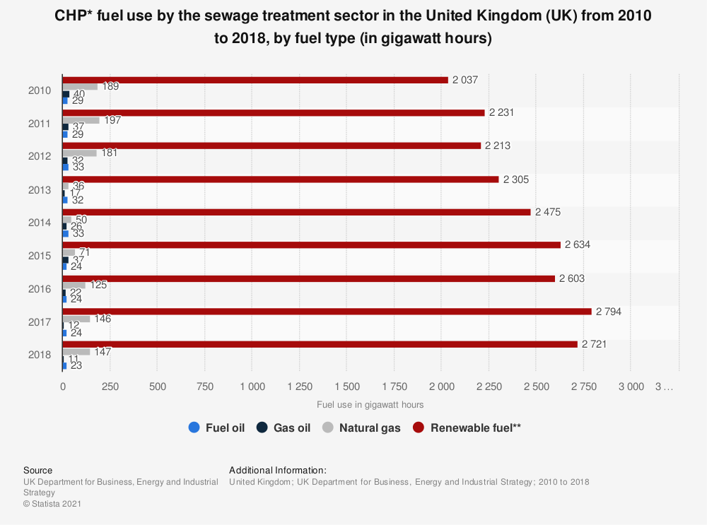 Statistic: CHP* fuel use by the sewage treatment sector in the United Kingdom (UK) from 2010 to 2018, by fuel type (in gigawatt hours) | Statista