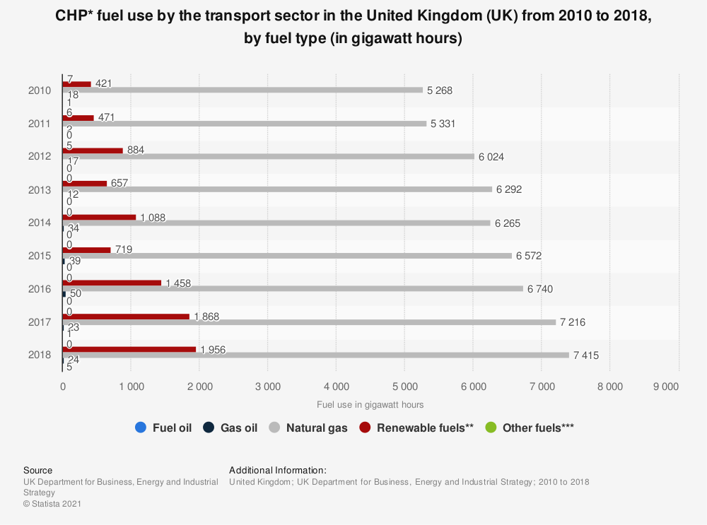 Statistic: CHP* fuel use by the transport sector in the United Kingdom (UK) from 2010 to 2016, by fuel type (in gigawatt hours) | Statista