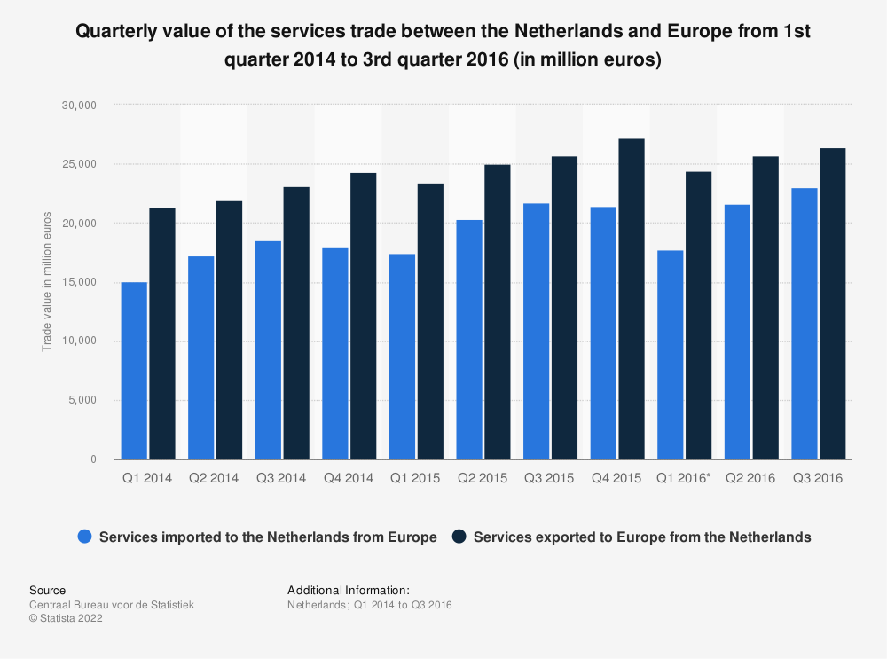 Statistic: Quarterly value of the services trade between the Netherlands and Europe from 1st quarter 2014 to 3rd quarter 2016 (in million euros) | Statista