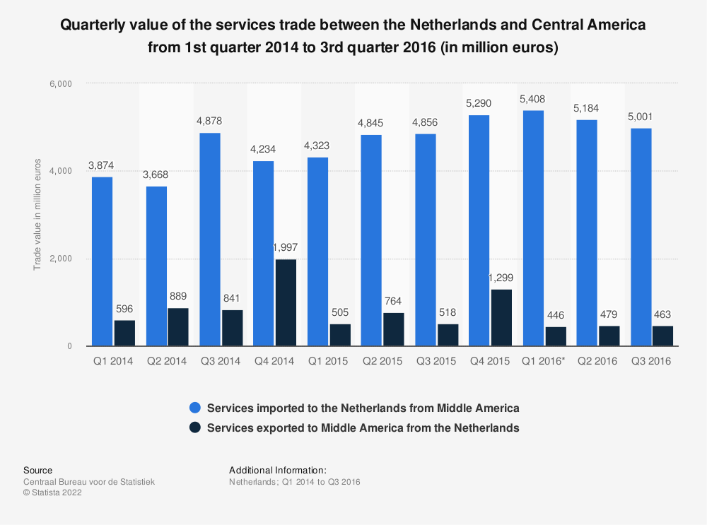Statistic: Quarterly value of the services trade between the Netherlands and Central America from 1st quarter 2014 to 3rd quarter 2016 (in million euros) | Statista
