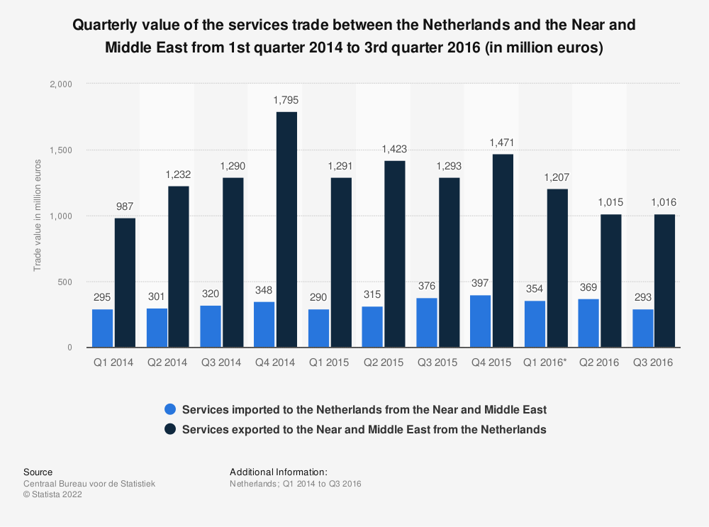 Statistic: Quarterly value of the services trade between the Netherlands and the Near and Middle East from 1st quarter 2014 to 3rd quarter 2016 (in million euros) | Statista