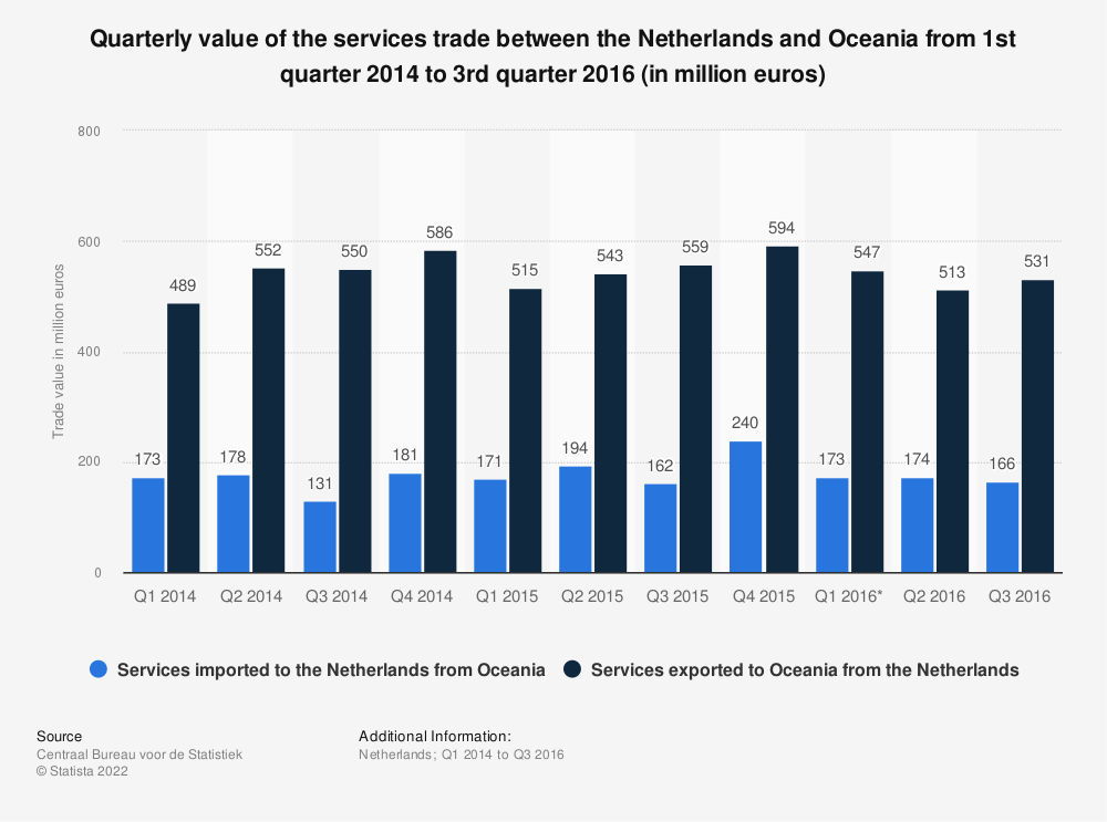 Statistic: Quarterly value of the services trade between the Netherlands and Oceania from 1st quarter 2014 to 3rd quarter 2016 (in million euros) | Statista