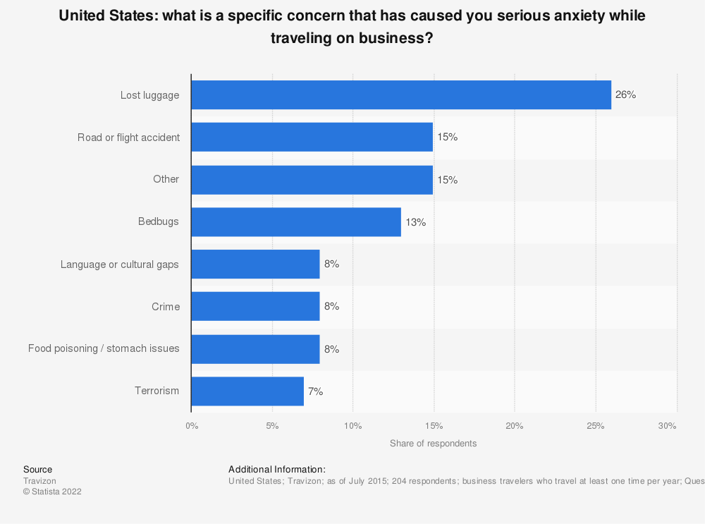 Statistic: What is a specific concern that has caused you serious anxiety while traveling on business?  | Statista