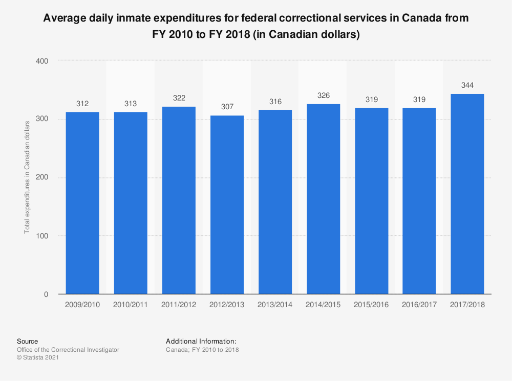 Statistic: Average daily inmate expenditures for federal correctional services in Canada from FY 2010 to FY 2017 (in Canadian dollars) | Statista
