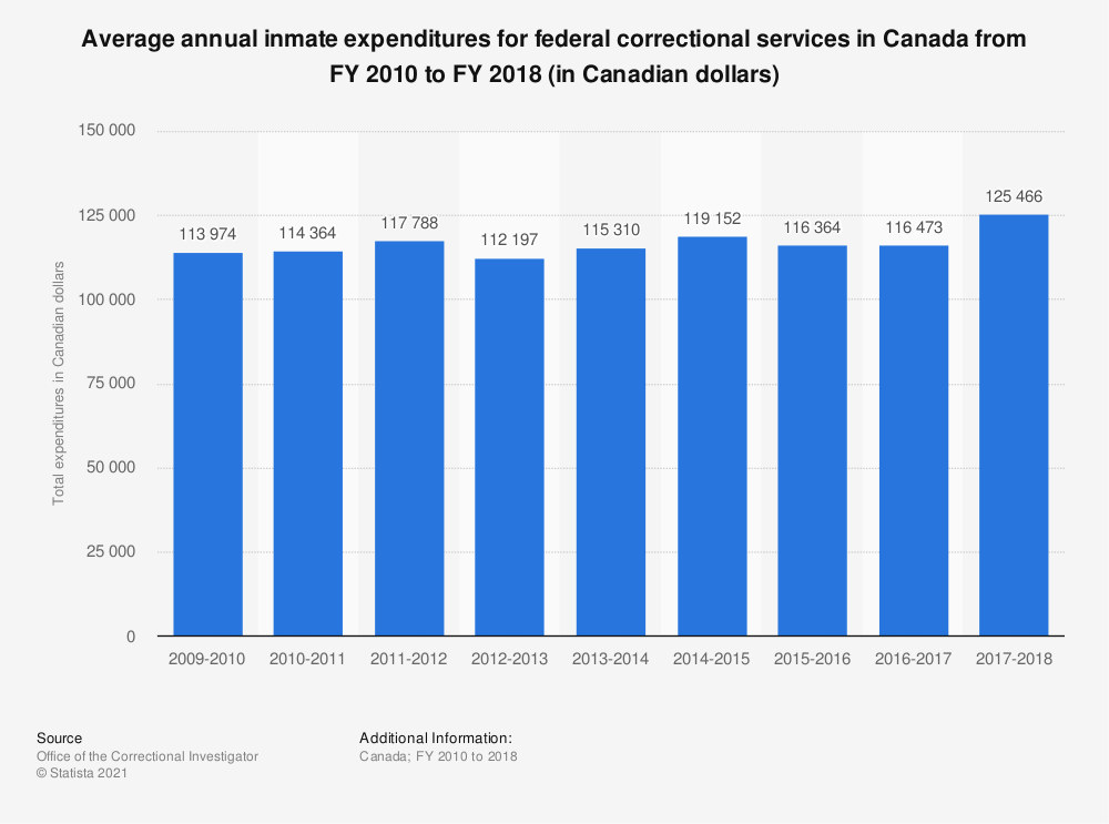 Statistic: Average annual inmate expenditures for federal correctional services in Canada from fiscal years 2010 to 2016 (in Canadian dollars) | Statista