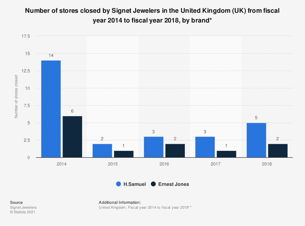 Statistic: Number of stores closed by Signet Jewelers in the United Kingdom (UK)  from fiscal year 2014 to fiscal year 2018, by brand* | Statista