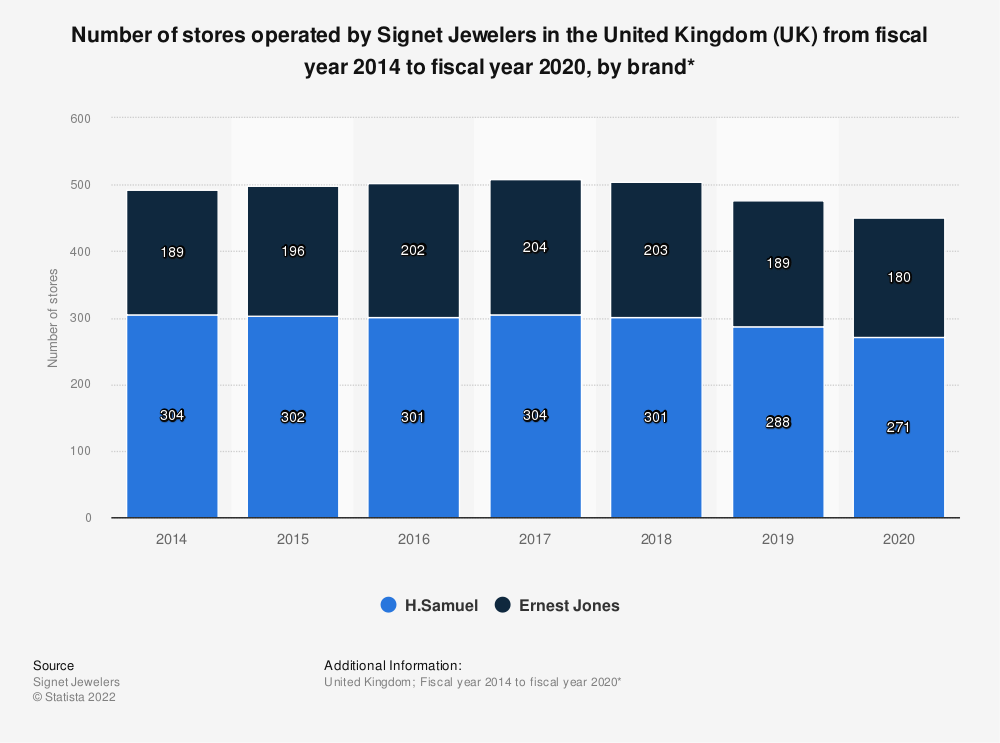 Statistic: Number of stores operated by Signet Jewelers in the United Kingdom (UK) from fiscal year 2014 to fiscal year 2019, by brand* | Statista