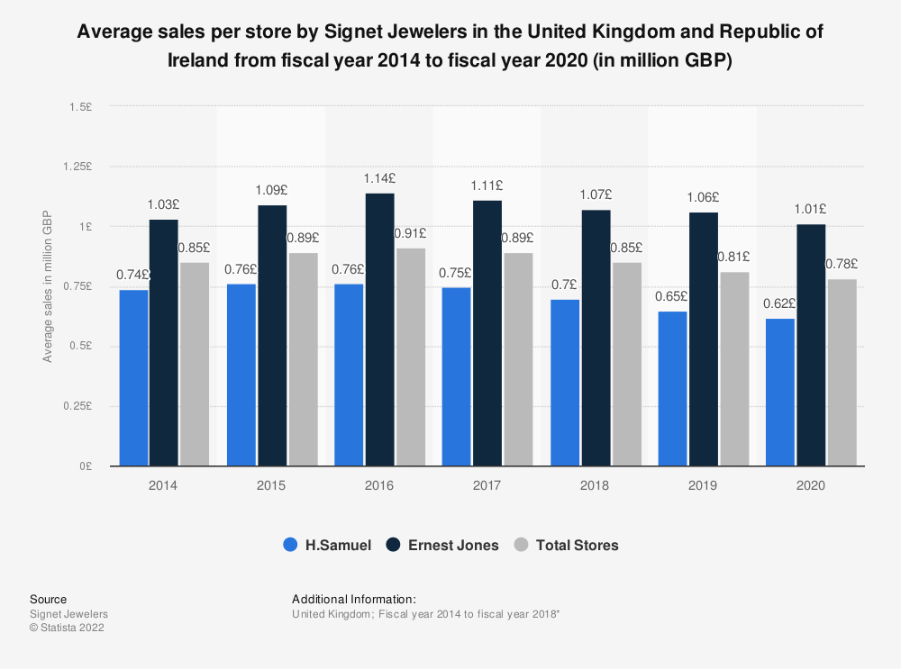 Statistic: Average sales per store by Signet Jewelers in the United Kingdom (UK) from fiscal year 2014 to fiscal year 2018* (in million GBP) | Statista