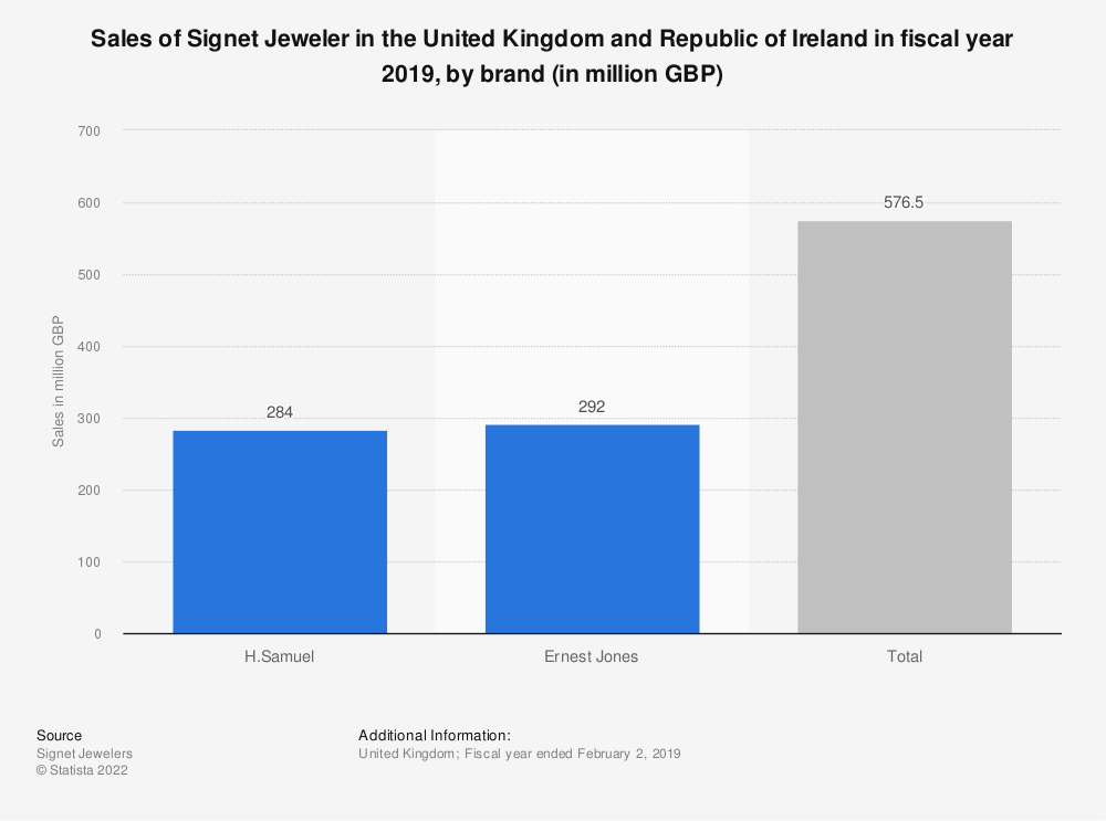 Statistic: Sales of Signet Jeweler in the United Kingdom (UK) in fiscal year 2019, by brand (in million GBP) | Statista