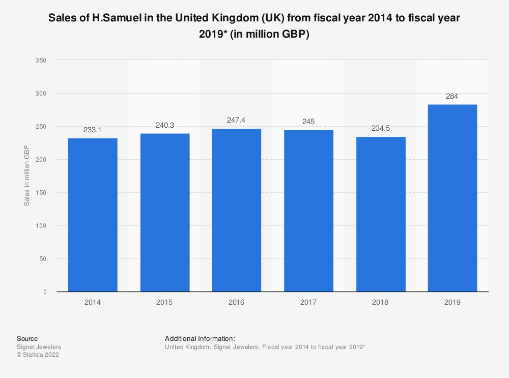 Statistic: Sales of H.Samuel in the United Kingdom (UK) from fiscal year 2014 to fiscal year 2019* (in million GBP) | Statista