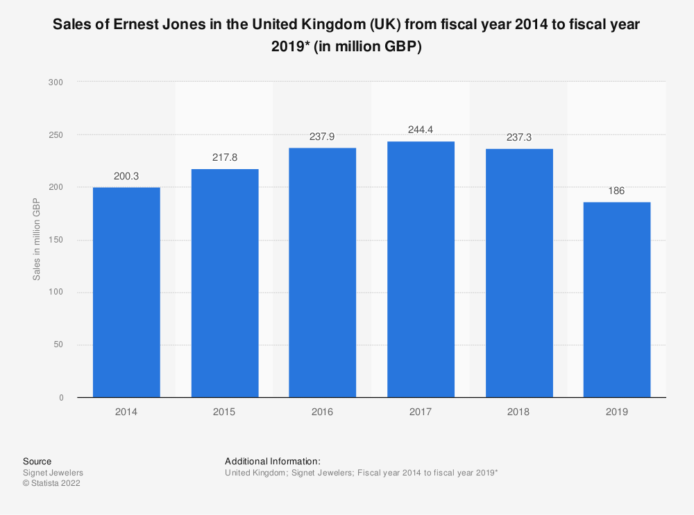Statistic: Sales of Ernest Jones in the United Kingdom (UK) from fiscal year 2014 to fiscal year 2019* (in million GBP) | Statista