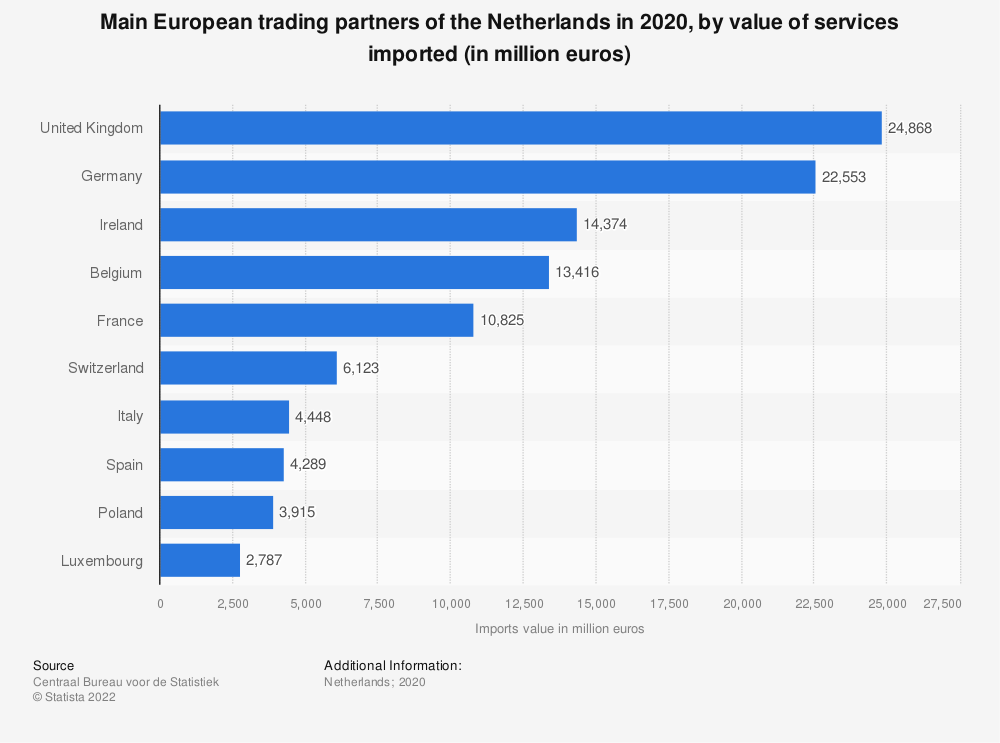 Statistic: Top 20 European trading partners of the Netherlands by value of services imported in 2019 (in million euros) | Statista