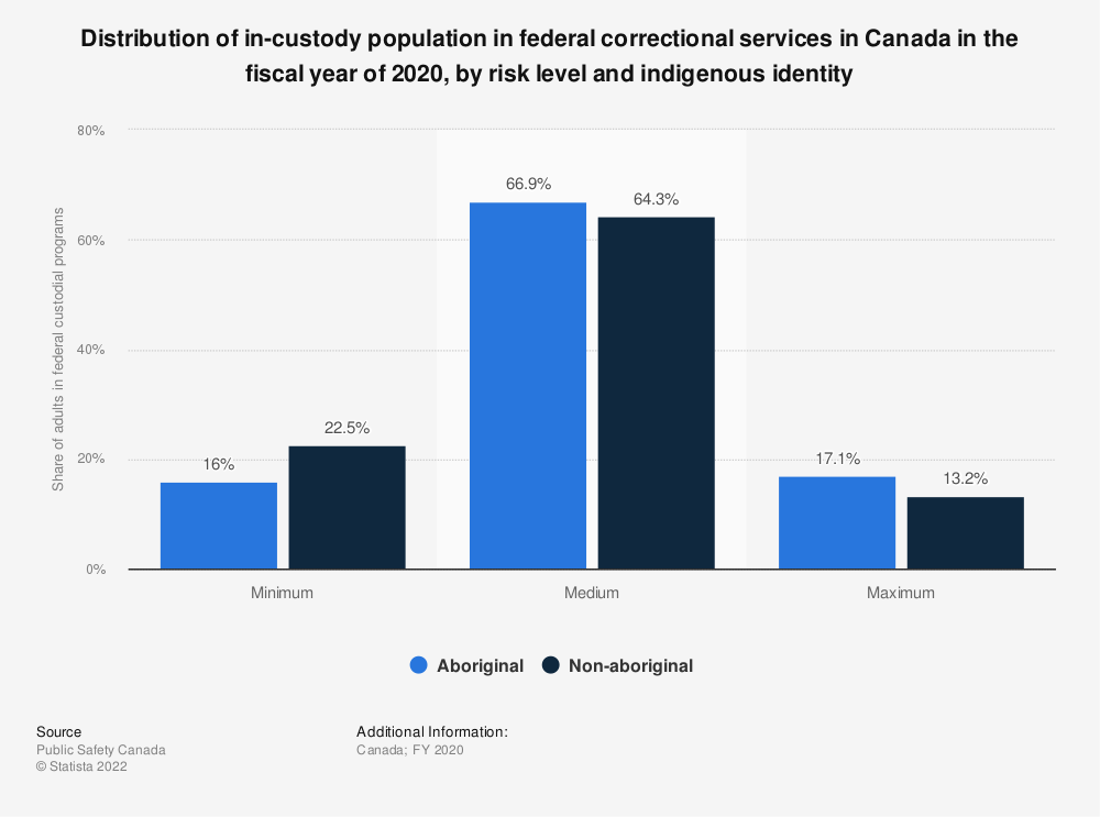 Statistic: Distribution of in-custody population in federal correctional services in Canada in the fiscal year of 2018, by risk level and indigenous identity | Statista