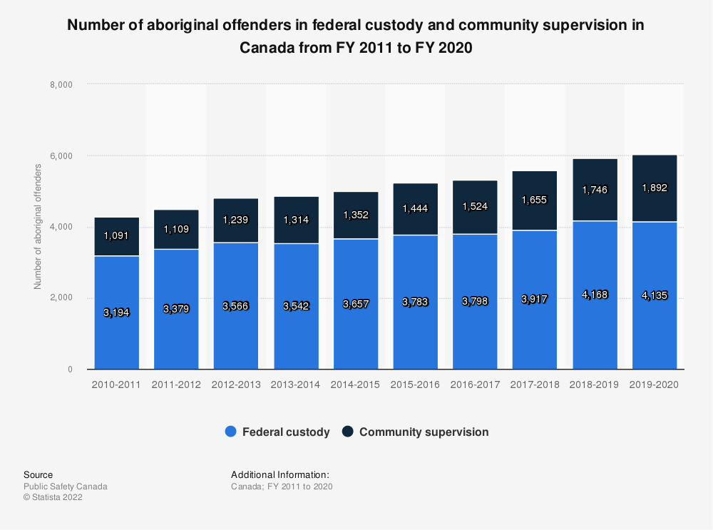 Statistic: Number of aboriginal offenders in federal custody and community supervision in Canada from FY 2011 to FY 2019 | Statista