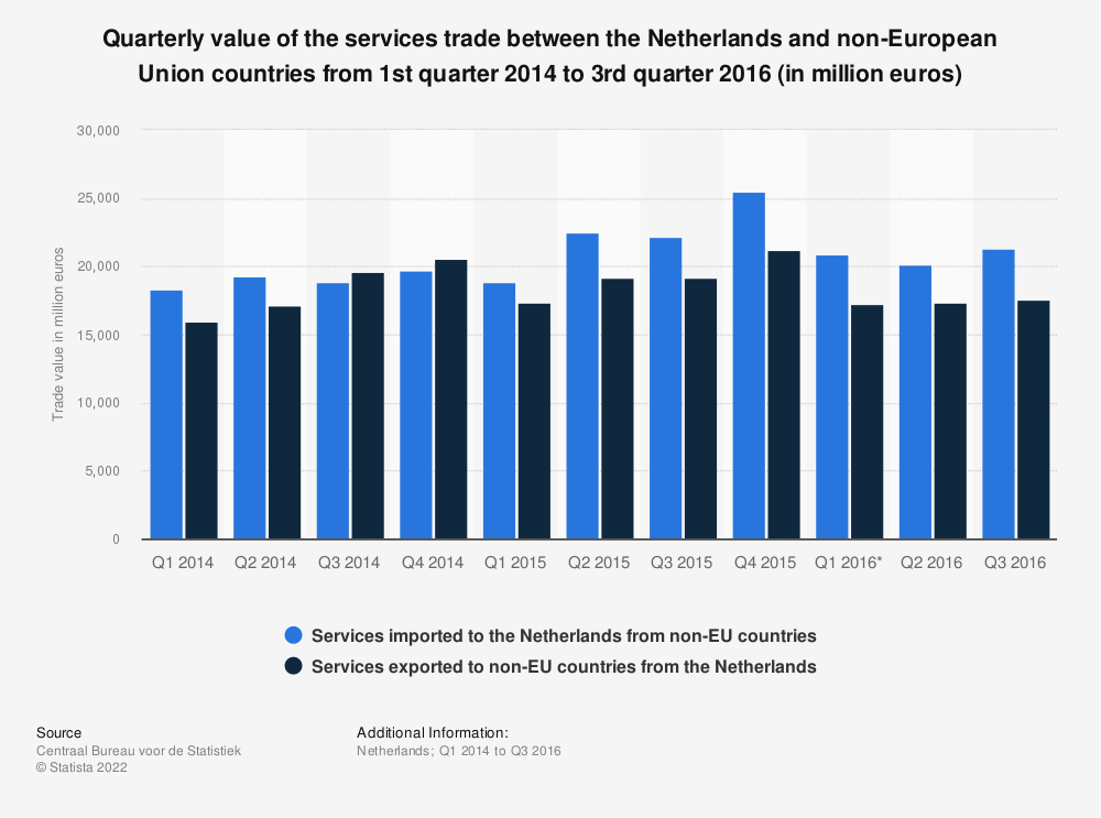 Statistic: Quarterly value of the services trade between the Netherlands and non-European Union countries from 1st quarter 2014 to 3rd quarter 2016 (in million euros) | Statista
