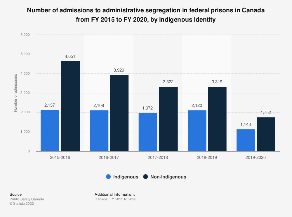 Statistic: Number of admissions to administrative segregation in federal prisons in Canada, in fiscal years 2013 to 2017, by indigenous identity | Statista