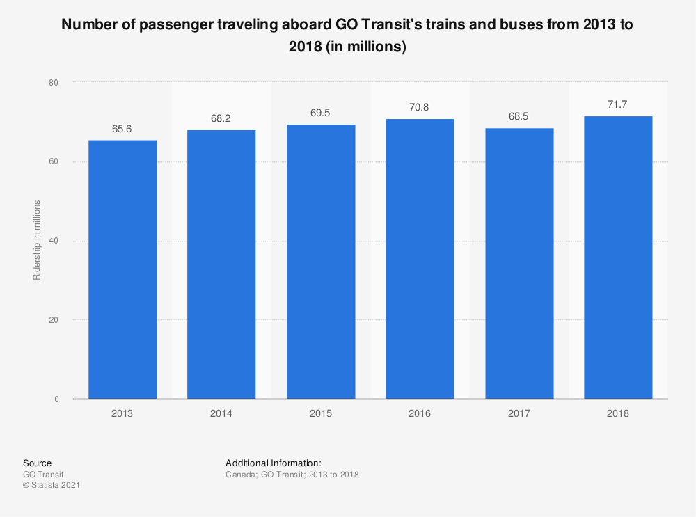 Statistic: Number of passenger traveling aboard GO Transit's trains and buses from 2013 to 2018 (in millions) | Statista