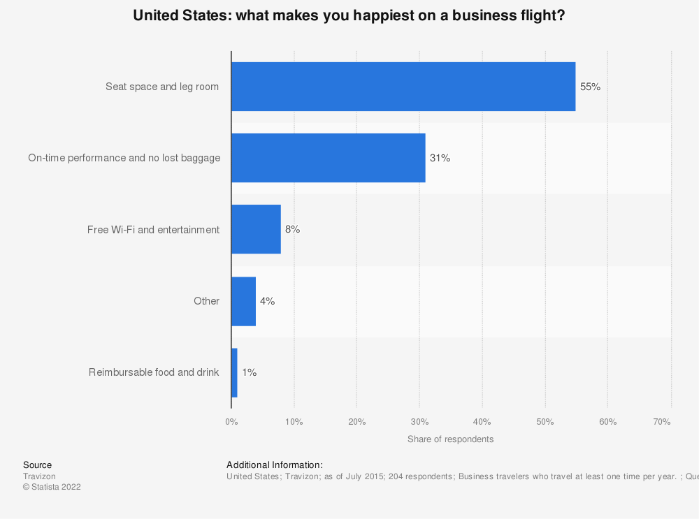 Statistic: What makes you happiest on a business flight? | Statista