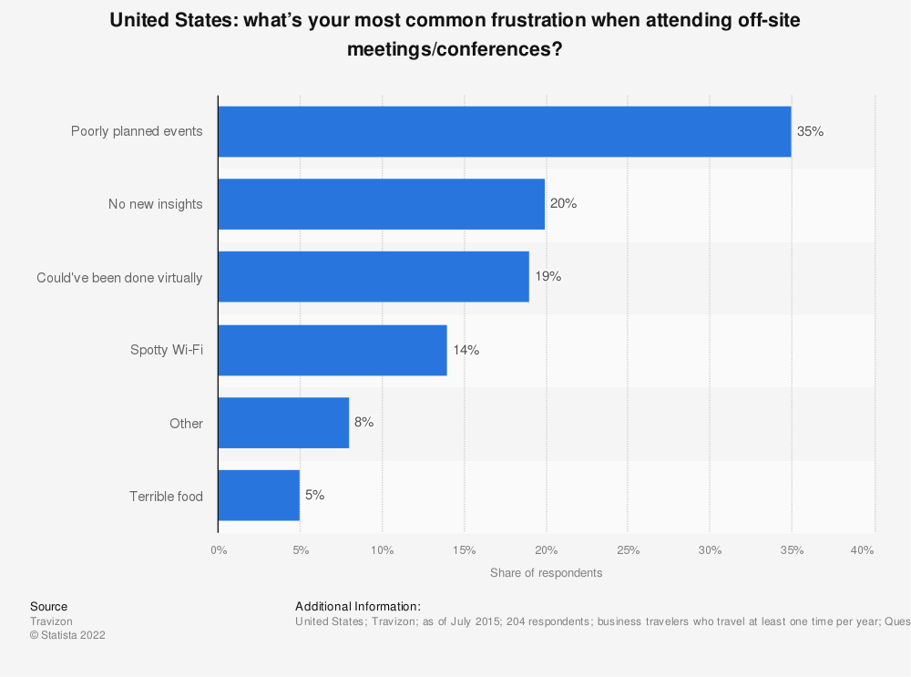 Statistic: What's your most common frustration when attending off-site meetings/conferences?   Statista
