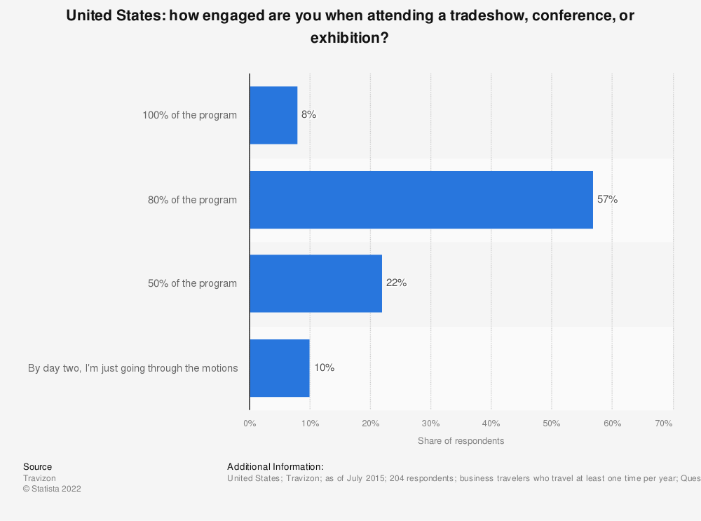 Statistic: How engaged are you when attending a tradeshow, conference, or exhibition?  | Statista