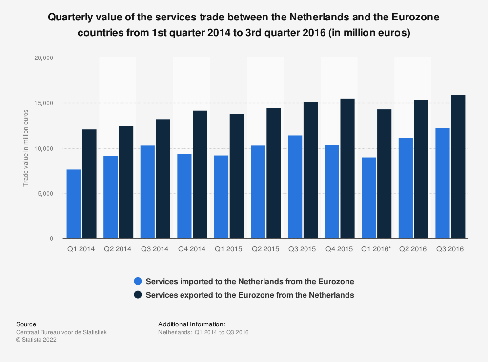 Statistic: Quarterly value of the services trade between the Netherlands and the Eurozone countries from 1st quarter 2014 to 3rd quarter 2016 (in million euros) | Statista