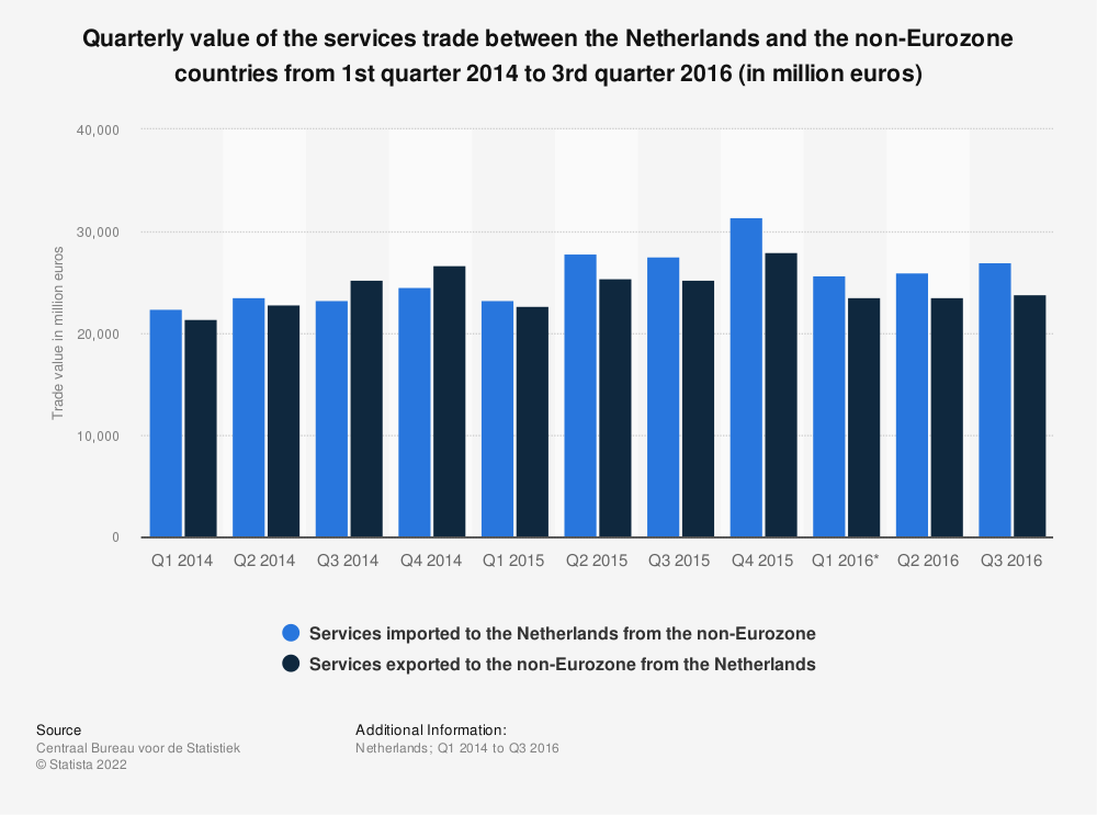 Statistic: Quarterly value of the services trade between the Netherlands and the non-Eurozone countries from 1st quarter 2014 to 3rd quarter 2016 (in million euros) | Statista