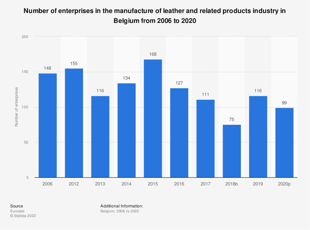 Statistic: Number of enterprises in the manufacture of leather and related products industry in Belgium from 2012 to 2016 | Statista