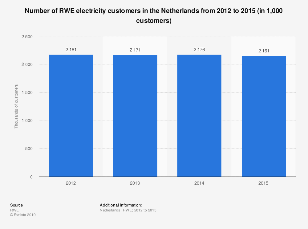 Statistic: Number of RWE electricity customers in the Netherlands from 2012 to 2015 (in 1,000 customers) | Statista
