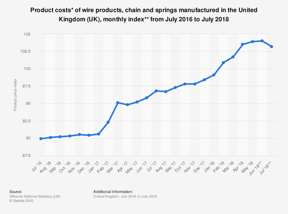 Statistic: Product costs* of wire products, chain and springs manufactured in the United Kingdom (UK), monthly index** from July 2016 to July 2018 | Statista