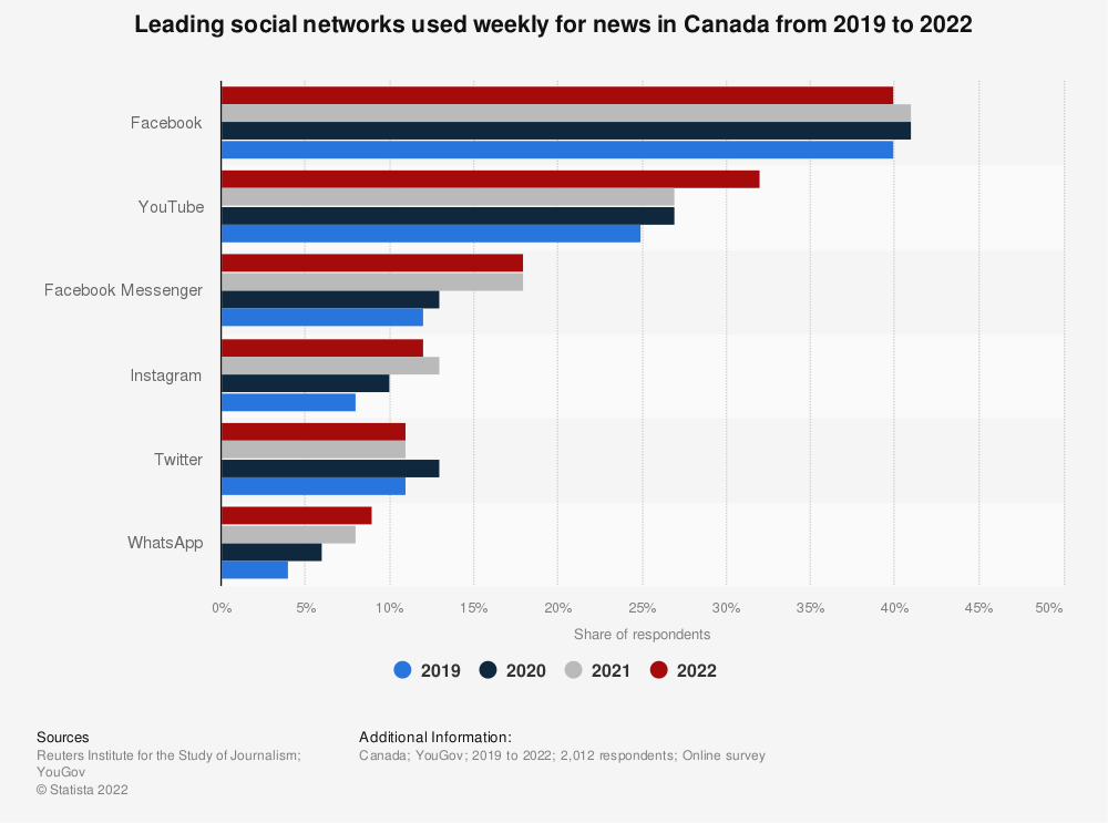 Statistic: Leading social networks used weekly for news in Canada as of February 2019 | Statista