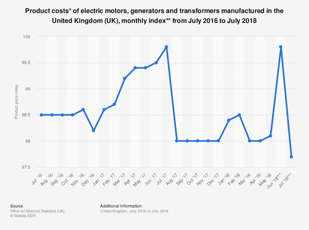 Statistic: Product costs* of electric motors, generators and transformers manufactured in the United Kingdom (UK), monthly index** from July 2016 to July 2018 | Statista