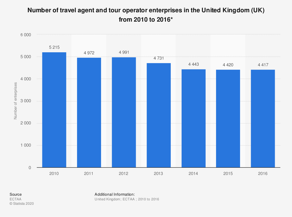 Statistic: Number of travel agent and tour operator enterprises in the United Kingdom (UK) from 2010 to 2016* | Statista