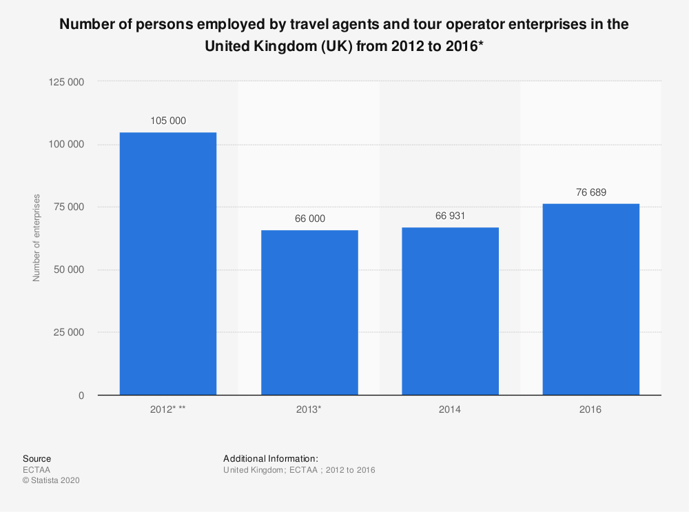 Statistic: Number of persons employed by travel agents and tour operator enterprises in the United Kingdom (UK) from 2012 to 2016* | Statista