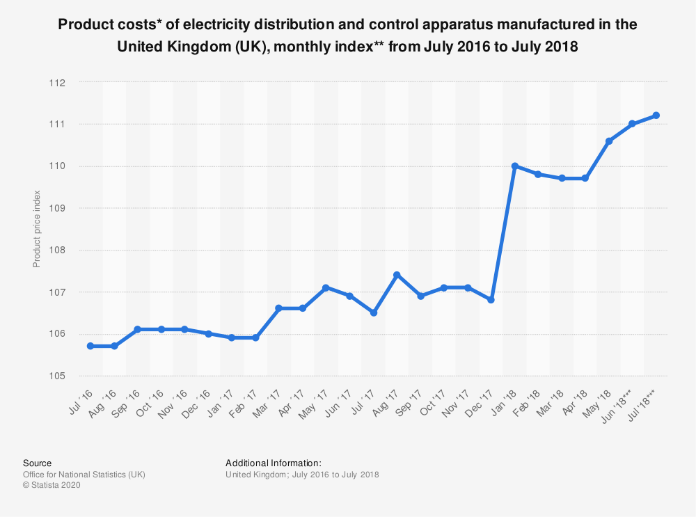 Statistic: Product costs* of electricity distribution and control apparatus manufactured in the United Kingdom (UK), monthly index** from July 2016 to July 2018 | Statista