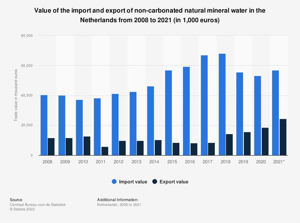 Statistic: Value of the import and export of non-carbonated natural mineral water in the Netherlands from 2008 to 2018 (in thousand euros) | Statista