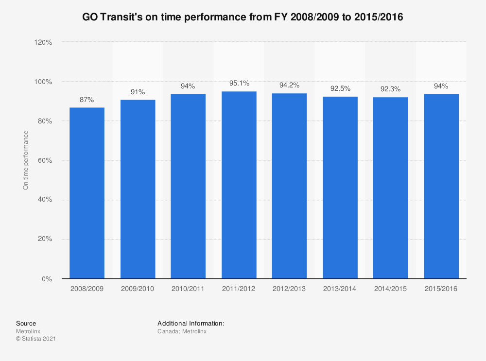Statistic: GO Transit's on time performance from FY 2008/2009 to 2015/2016 | Statista