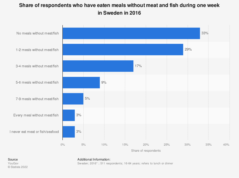 Statistic: Share of respondents who have eaten meals without meat and fish during one week in Sweden in 2016 | Statista