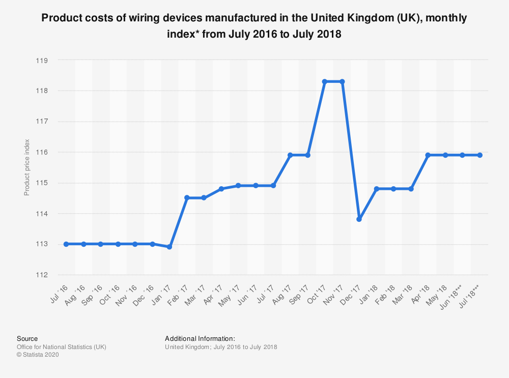 Statistic: Product costs of wiring devices manufactured in the United Kingdom (UK), monthly index* from July 2016 to July 2018 | Statista