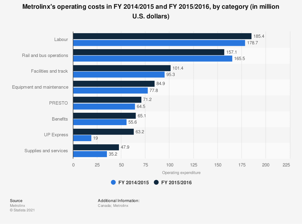 Statistic: Metrolinx's operating costs in FY 2014/2015 and FY 2015/2016, by category (in million U.S. dollars) | Statista