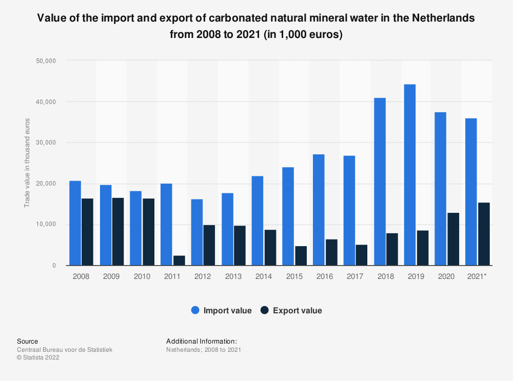 Statistic: Value of the import and export of carbonated natural mineral water in the Netherlands from 2008 to 2019 (in 1,000 euros) | Statista
