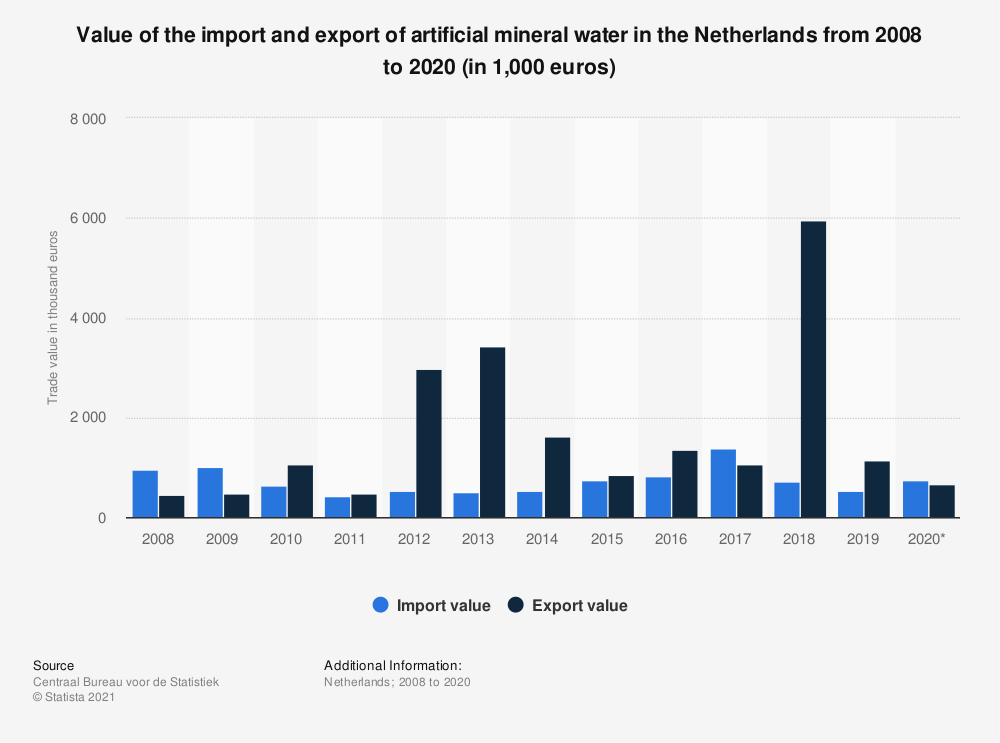 Statistic: Value of the import and export of artificial mineral water in the Netherlands from 2008 to 2019 (in 1,000 euros) | Statista