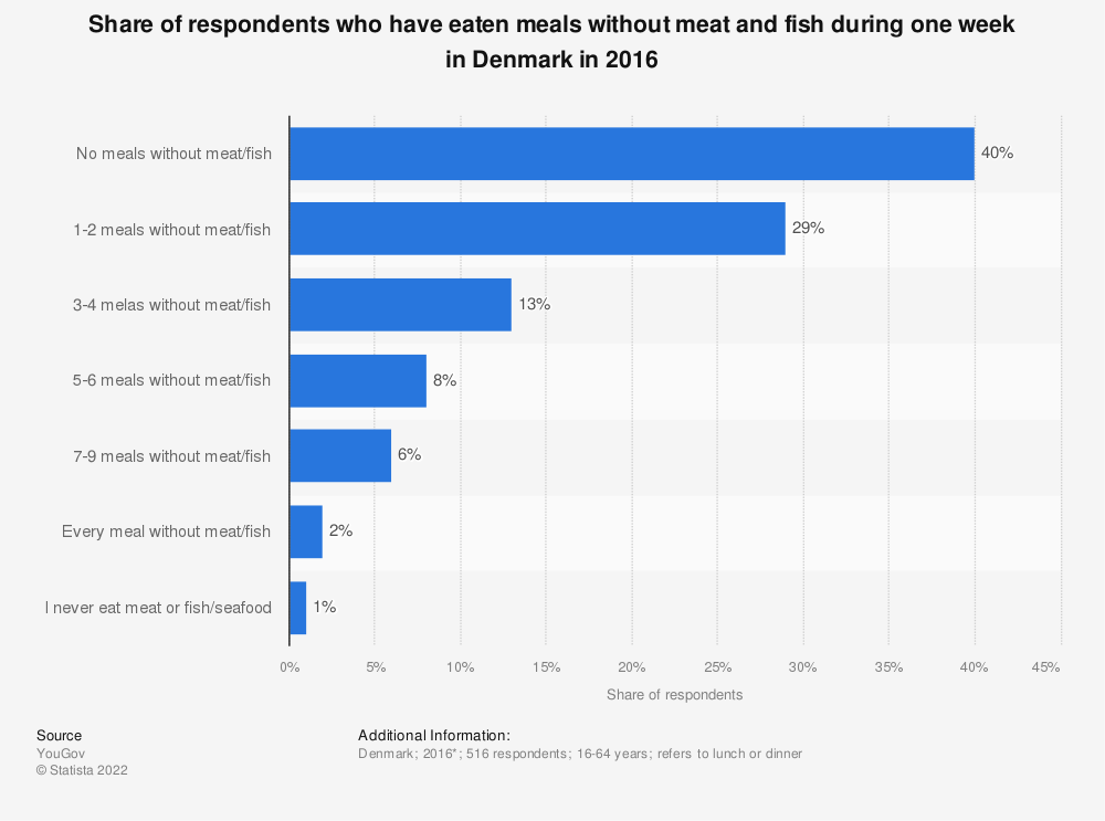 Statistic: Share of respondents who have eaten meals without meat and fish during one week in Denmark in 2016  | Statista