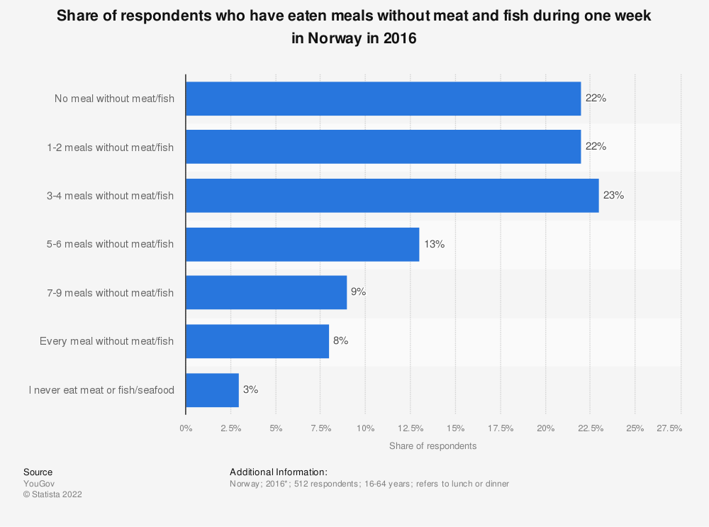 Statistic: Share of respondents who have eaten meals without meat and fish during one week in Norway in 2016 | Statista