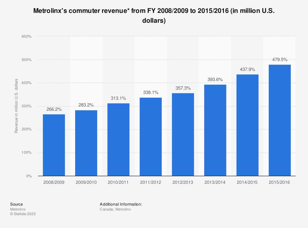 Statistic: Metrolinx's commuter revenue* from FY 2008/2009 to 2015/2016 (in million U.S. dollars) | Statista