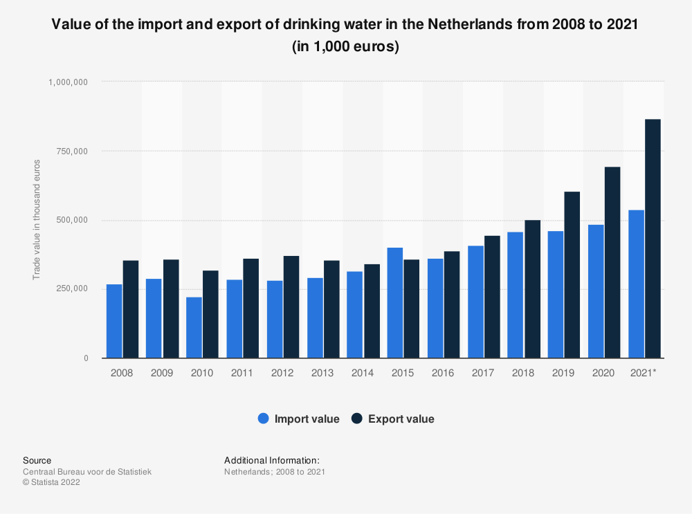 Statistic: Value of the import and export of drinking water in the Netherlands from 2008 to 2019 (in 1,000 euros) | Statista