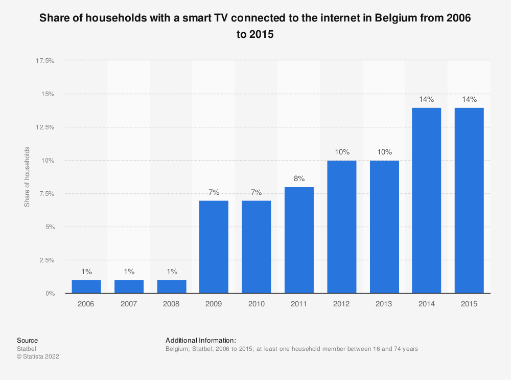 Statistic: Share of households with a smart TV connected to the internet in Belgium from 2006 to 2015 | Statista