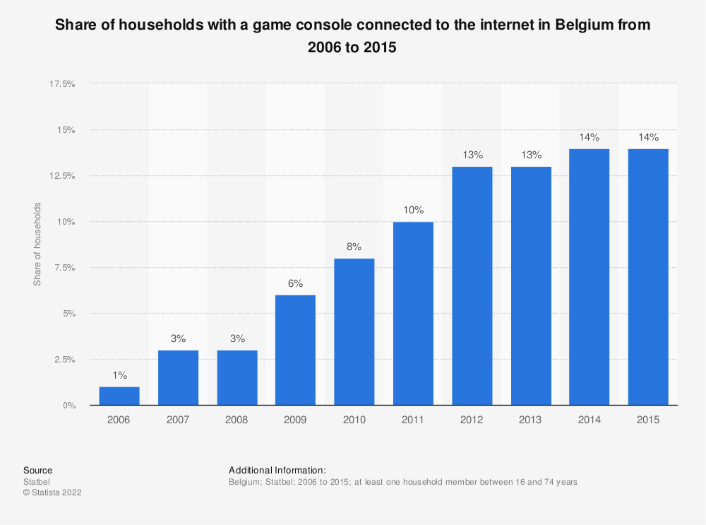 Statistic: Share of households with a game console connected to the internet in Belgium from 2006 to 2015 | Statista