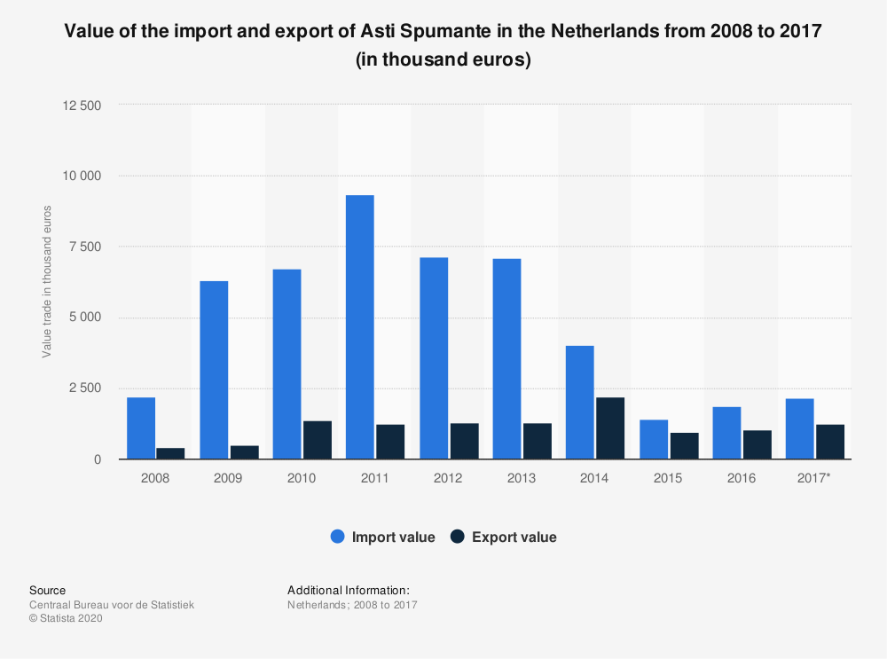 Statistic: Value of the import and export of Asti Spumante in the Netherlands from 2008 to 2017 (in thousand euros) | Statista